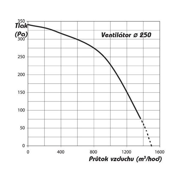 Revizní dvířka kovová DM 300x300 zavírání magnety
