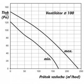 Větrací mřížka se žaluzií GRM 715x715 mm