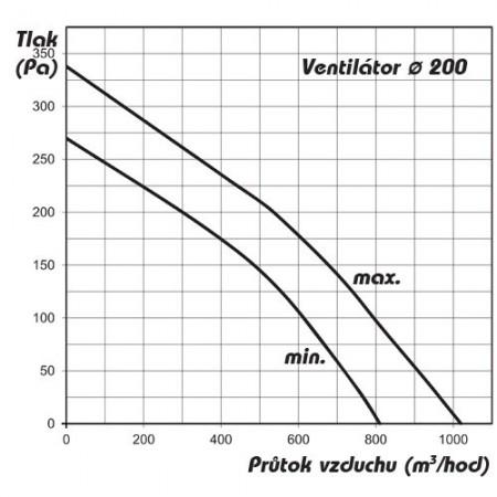 Větrací mřížka se žaluzií 154x154mm hnědá