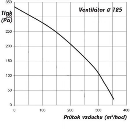 Větrací mřížka se žaluzií SP 600x400