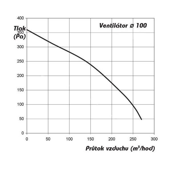 Domácí ventilátor Vents 100 ML - TURBO s kuličkovými ložisky
