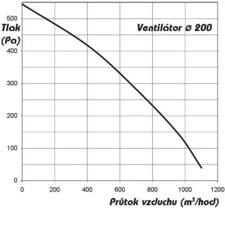 Ventilátor Vents 125 MAV - žaluzie, tahový spínač