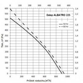 Střešní ventilátor Dalap ALBATRO 225