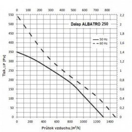 Střešní ventilátor Dalap ALBATRO 250