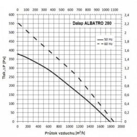 Střešní ventilátor Dalap ALBATRO 280