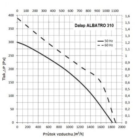 Ventilátor Vents 125 S12 - na 12V