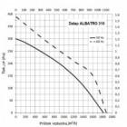 Střešní ventilátor Dalap ALBATRO 310