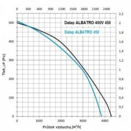 Střešní ventilátor Dalap ALBATRO 450
