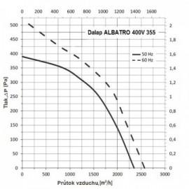 Střešní ventilátor Dalap ALBATRO 400V, 355