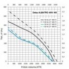 Střešní ventilátor Dalap ALBATRO 400V, 400
