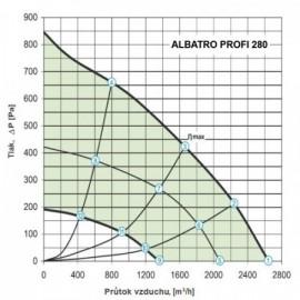 Střešní ventilátor Dalap ALBATRO PROFI 280