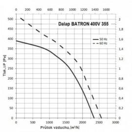 Střešní ventilátor Dalap BATRON 355, 400V