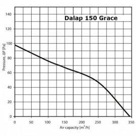 Ventilátor Dalap 150 Grace ZW TURBO - časovač, hygrostat