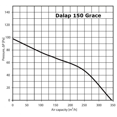 Detektor kouře GS536