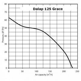Ventilátor Dalap 125 Grace LZW TURBO - tahový a časový spínač, hydrostat
