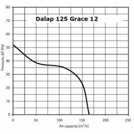 Ventilátor Dalap 125 Grace 12 V - časovač