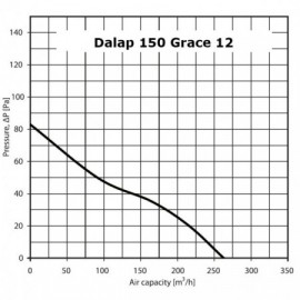 Ventilátor Dalap 150 Grace 12 V - s tahovým spínačem