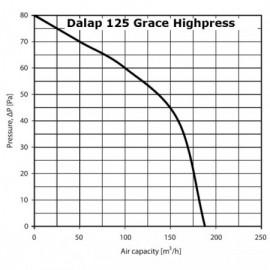 Ventilátor Dalap 125 Grace - vyšší tlak s tahovým spínačem, časovač