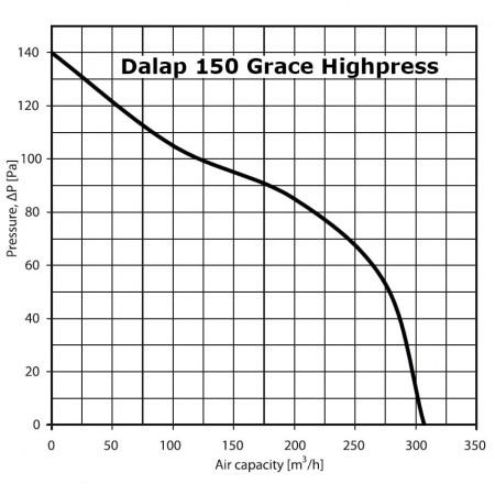 LED stropní panel do sádrokartonu 62x62 LED-GPL44-45/PD