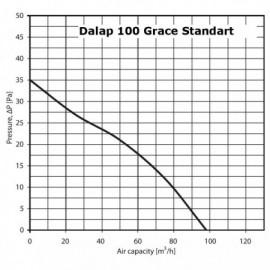 Ventilátor Dalap 100 Grace Standart - časovač, s tahovým spínačem