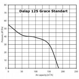 Ventilátor Dalap 125 Grace Standard - časovač s pohybovým čidlem