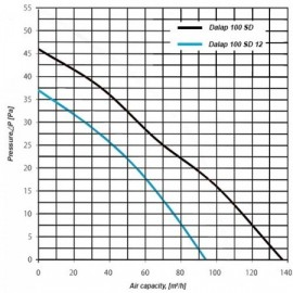 Svorka Wago MINI 5 x 2,5 mm průhledná
