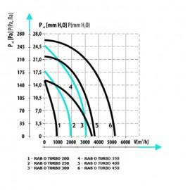 Ventilátor průmyslový kruhový Dalap RAB O Turbo 400