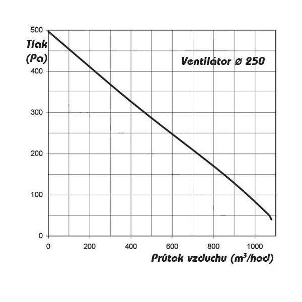 Kruhový průmyslový ventilátor Dospel WOS 250
