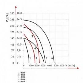 Univerzální průmyslový ventilátor Dalap RAB TURBO 250
