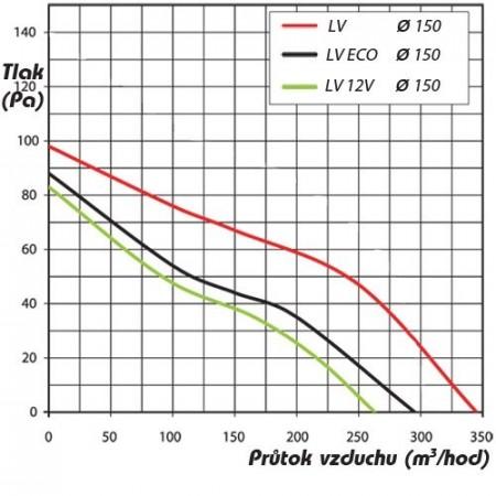 Ventilátor Vents 100 S12 - na 12V
