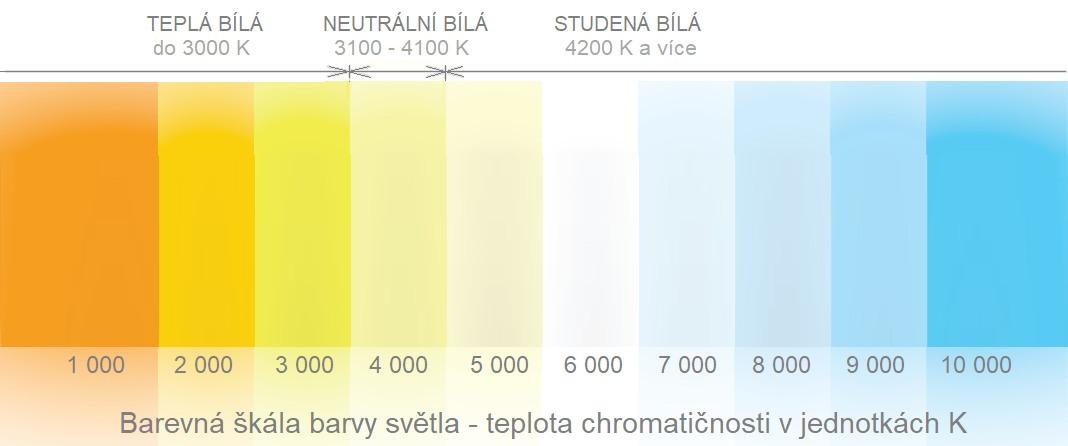 Barva světla a teplota chromatičnosti