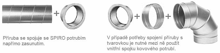 Použití příruby kovového potrubí SPIRO