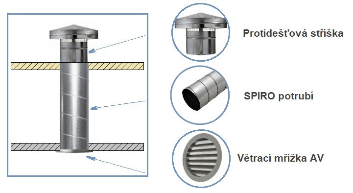 Ukázka použití protiděšťové stříšky