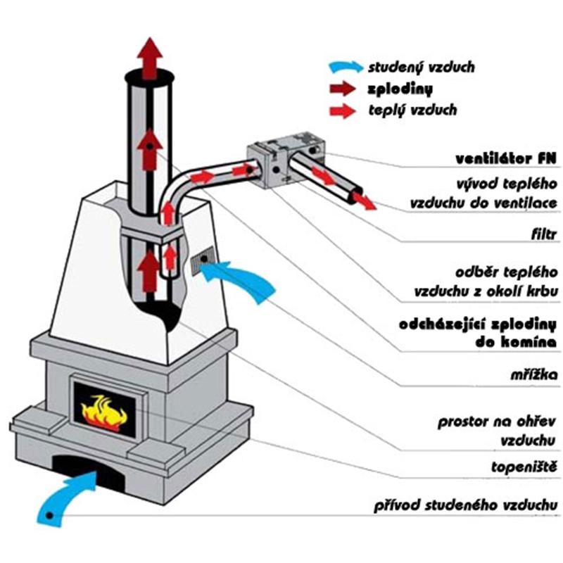 Jak funguje krbový ventilátor